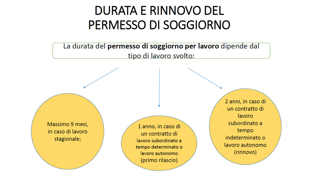 Durata e rinnovo del permesso di soggiorno benvenuti a for Permesso di soggiorno per lavoro subordinato